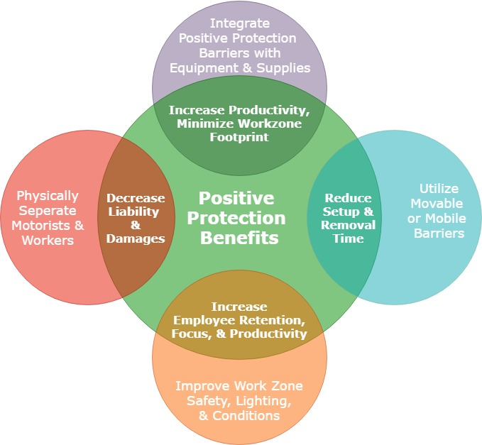 Diagram Illustrating Benefits and Considerations of using Positive Protection Barriers