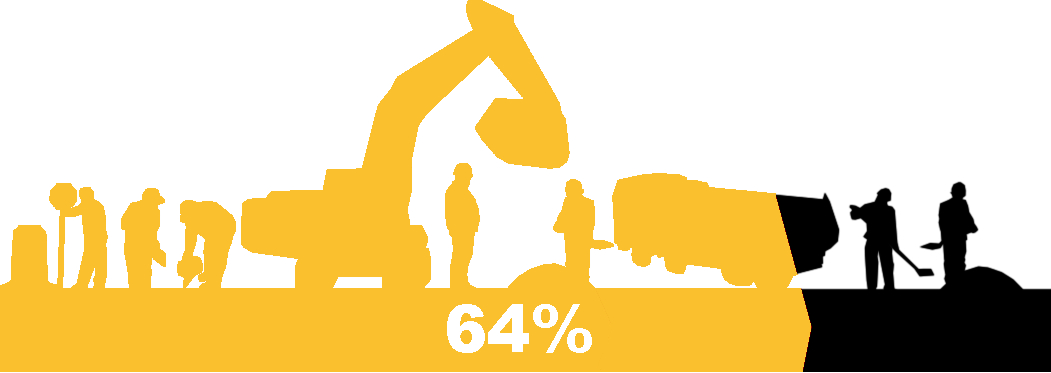 Illustration showing 67% of contractors experienced a work zone incursion in 2019.